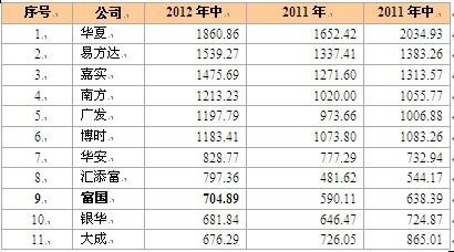 声明:富国基金2012年上半年规模排名第九