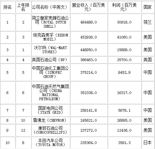 2012财富世界500强公布 中国上榜企业超日本