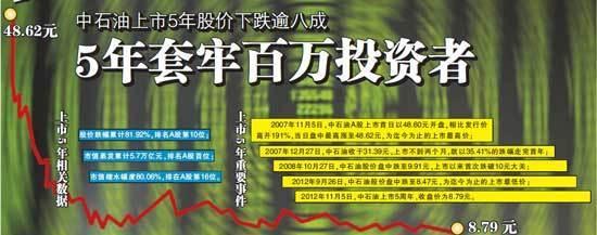中国石油上市5年套牢百万投资者 户均损失325万(图)