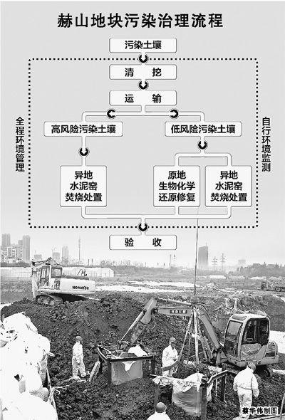 武汉赫山遭受生产污染土地修复:成本达2.8亿