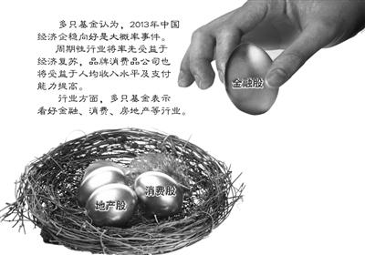 2012年四季报显示 基金仓位增减有度