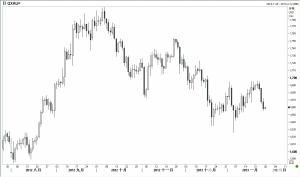 上周五美国公布令人振奋的楼市数据,加之欧元区显示出稳定迹象,金价因此承压,当天开盘1667.50,收盘1658.31。