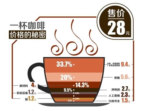 揭星巴克咖啡价格的秘密:坐在店里喝才划算