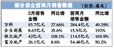 政府工作报告传递利好 四大板块有望分享资本盛宴(表)