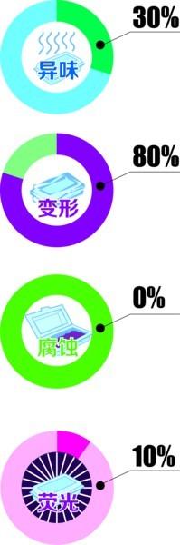 记者针对四项内容实验:30%一次性餐盒遇热变形