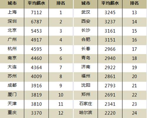 一季度全国大中城市人均薪资榜上海超7000居首
