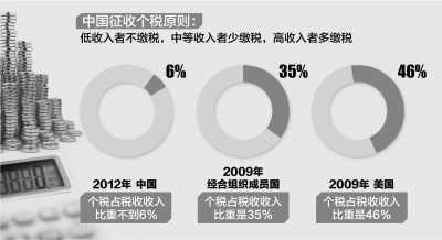 中国征收个税原则