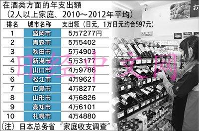 日本东北地区最爱喝酒每户酒类消费达5.7万日元