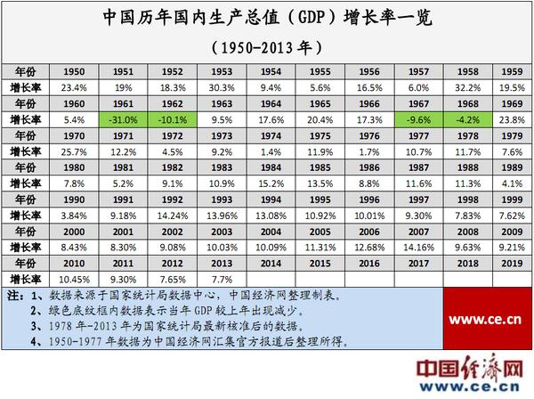 数据简报:中国历年GDP增长率一览(1950-2013