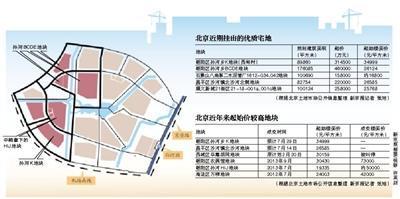 北京宅地起始楼面价创新高 多个楼盘低价入市