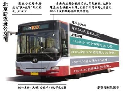 北京34条夜班公交下周一将开行 票价1元刷卡4折