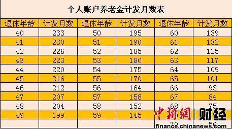 中国新年伊始祭出改革重拳 养老金双轨制20年终破除