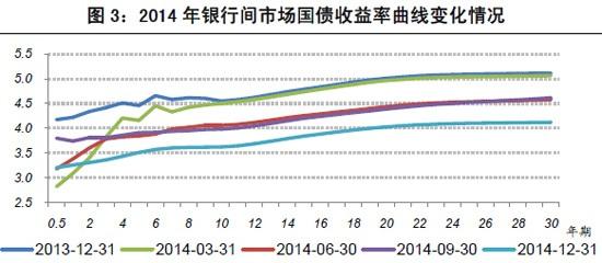 图3:2014年银行间市场国债收益率曲线变化情况