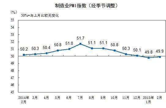 2月中国制造业采购经理指数为49.9%