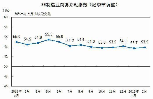 2月中国非制造业商务活动指数为53.9%