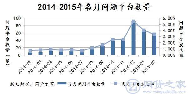 2014-2015年各月问题平台数量