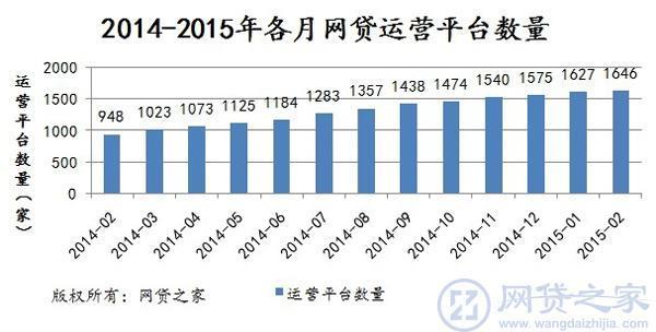 2014-2015年各月网贷运营平台数量