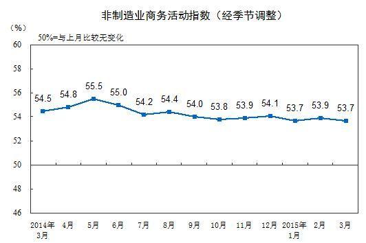 非制造业商务活动指数。