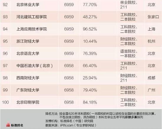2015本科毕业生薪水最高百所大学:清华居首