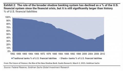 众筹、P2P等科技创新正在威胁央行和商业银行地位