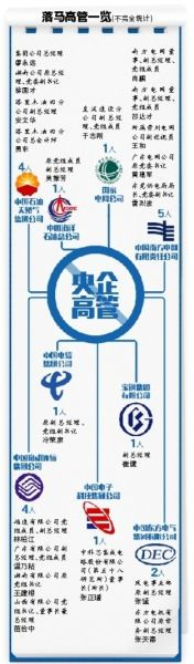 落马高管一览(图片来源:京华时报)