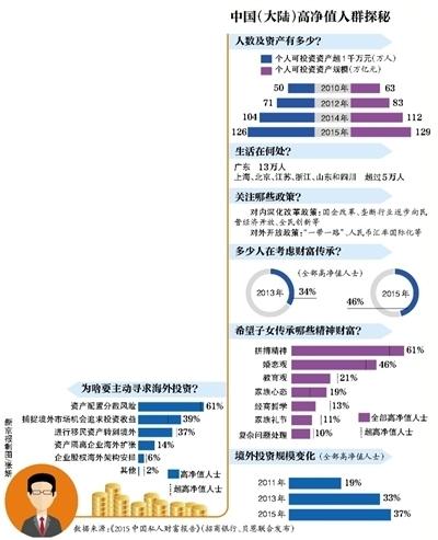 中国大陆千万富翁超百万人:广东13万北京超5万