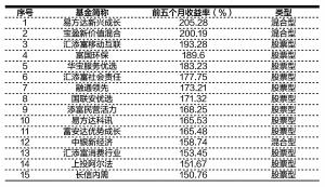 今年前五个月收益率超150%的主动偏股基金一览数据来源:Wind(截至5月底) 朱景锋/制表