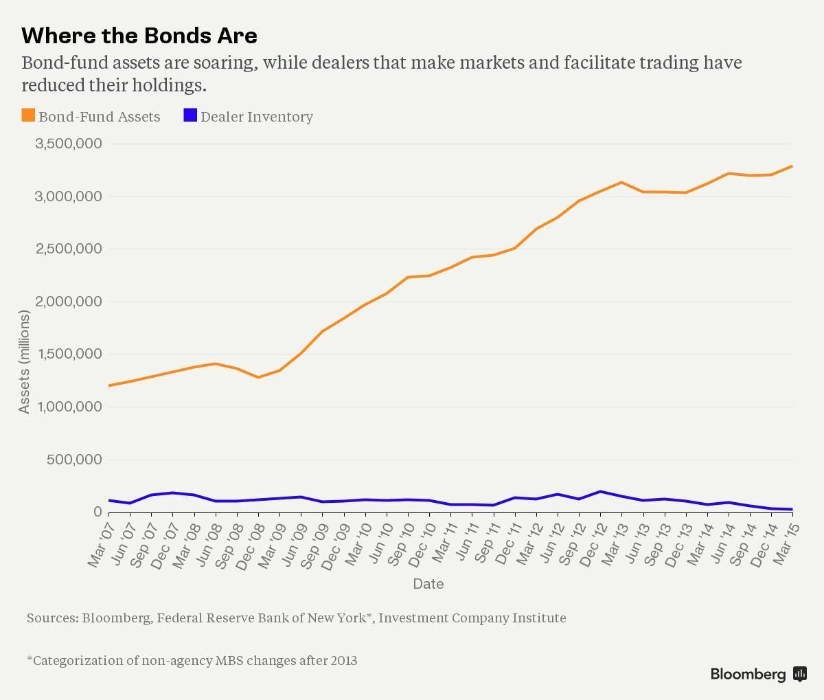 债券持有比例日益失衡 华尔街高管对债市发出