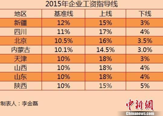 8省份2015年企业工资指导线。