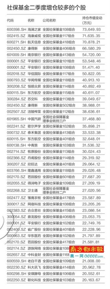 7月社保基金新开46个A股账户