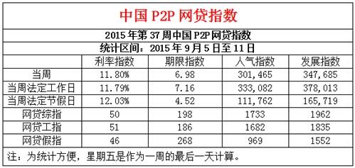 第37周全国P2P网贷成交额243亿元 环比增长27%