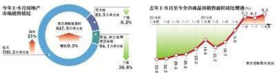 北京前8月住宅销售面积同比增两成 创年内新高