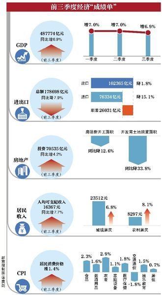 前三季度经济成绩单