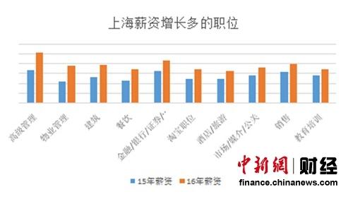上海薪资增长较多的职位 数据来源:国内某知名招聘网站