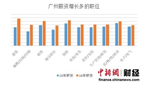广州薪资增长较多的职位 数据来源:国内某知名招聘网站