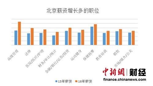 北京薪资增长较多的职位 数据来源:国内某知名招聘网站