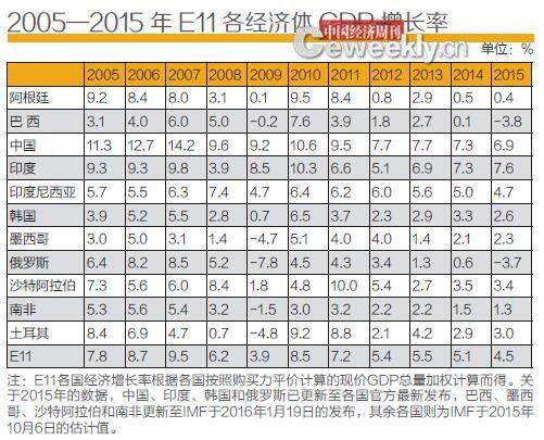 p65-资料来源:国际货币基金组织《世界经济展望》(IMF-WEO),2015年10月和2016年1月。编辑制表:《中国经济周刊》采制中心