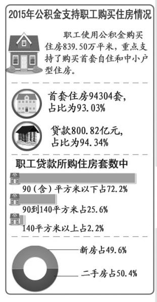 北京去年公积金贷款史上最高26家单位骗提被查