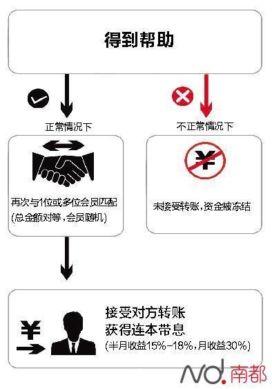 MMM金融互助平台死灰复燃 广州40多人被冻结千万