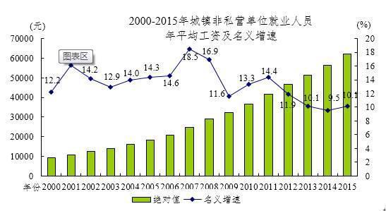 2015年城镇私营单位年平均工资39589元增长8.8%