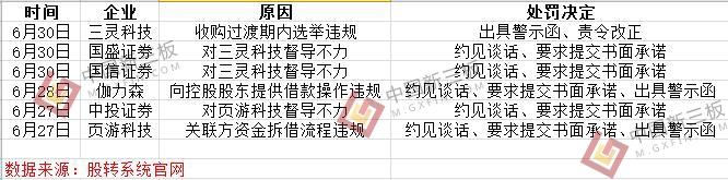 """监管近况:新三板一周内又有6家企业""""被自律"""""""
