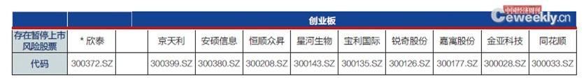p58-3 数据来源:据公开资料整理 编辑制表:《中国经济周刊》采制中心