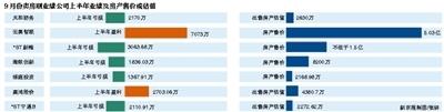 9月7家上市公司卖房刷业绩 海航创新获利4992万