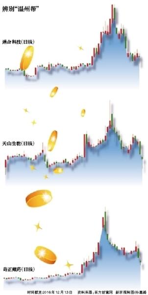 """外盘期货配资疑问解答:揭秘股市游资""""温州帮"""" 快进快出瞄准中小股"""