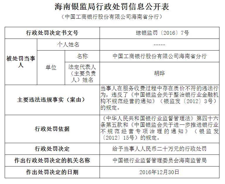 工商银行海南省分行服务收费质价不符被罚20万元