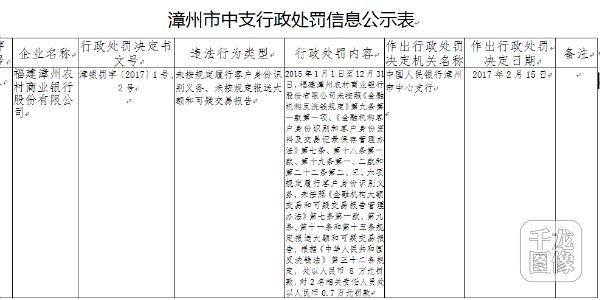 福建漳州农村商业银行违反规定被罚款80000元