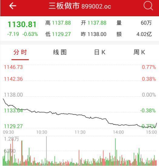"""4月25日新三板开盘必读:""""Pre-IPO""""生态链酿变"""