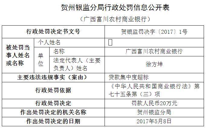 广西富川农村商业银行因贷款集中度超标被罚20万元
