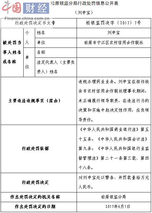 松原农村信用合作联社因违规办理同业业务负责人被罚10万元