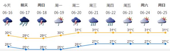 6月16日早新闻暴雨橙色预警生效中,学生可推迟上学!